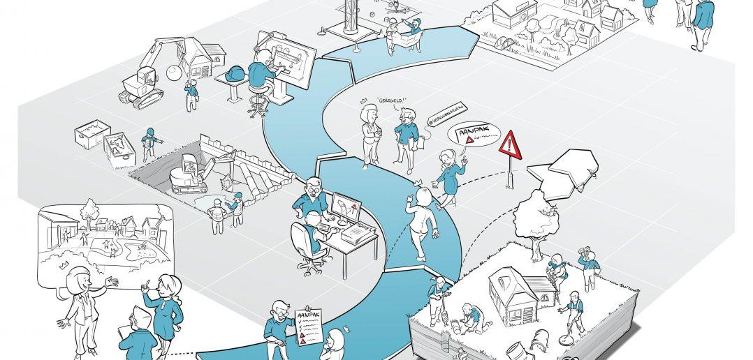 Integrale dienstverlening bij ruimtelijke ontwikkelingen gevisualiseerd