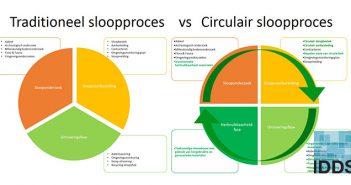 Wat kost circulair slopen en wat levert het op?