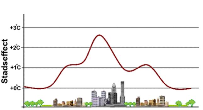 Temperatuurverschil tussen stedelijk en landelijk gebied.